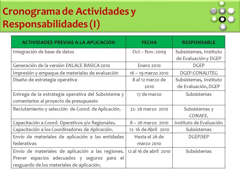 Cronograma de Actividades y Responsabilidades (I) ACTIVIDADES PREVIAS A LA APLICACIÓNFECHARESPONSABLE Integración de base de datosOct – Nov.