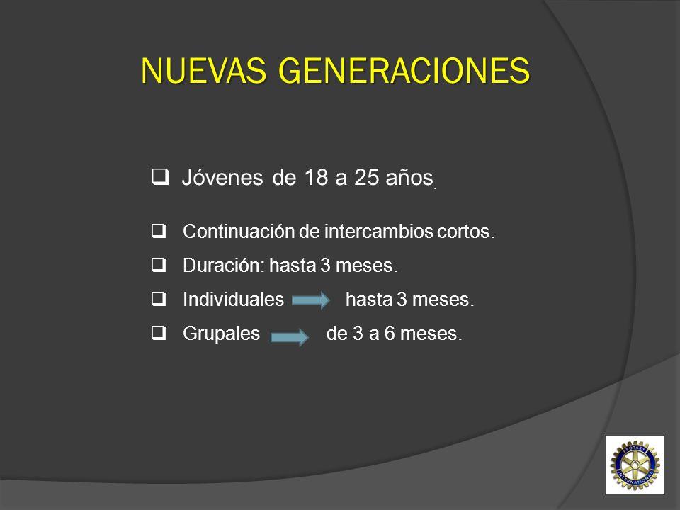 Jóvenes de 18 a 25 años. Continuación de intercambios cortos. Duración: hasta 3 meses. Individuales hasta 3 meses. Grupales de 3 a 6 meses. NUEVAS GEN