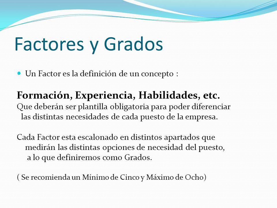 Factores y Grados Un Factor es la definición de un concepto : Formación, Experiencia, Habilidades, etc.