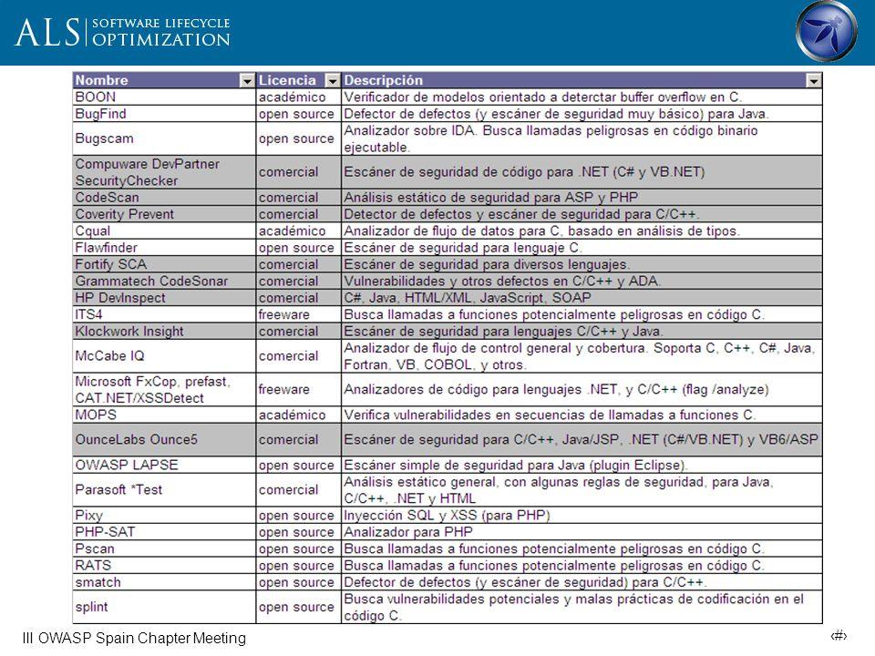 20 III OWASP Spain Chapter Meeting Proyectos OWASP relacionados Herramientas OWASP LAPSE (tool) OWASP Orizon (tool) Documentación OWASP (Building) Guide Top Ten Project Testing Guide CLASP Code Review Project App Security Metrics Project Conclusiones: Herramientas muy por debajo de sus equivalentes comerciales Mayor abanico de posibilidades en análisis dinámico (fuzzers, escáners dinámicos) que en estático Madurez