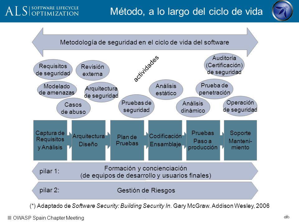 9 III OWASP Spain Chapter Meeting Ataques y contramedidas casos de abuso casos de prueba de seguridad validación (positiva) de entradas filtrado de salidas análisis estático + revisión de código mínimo privilegio criptografía (bien implantada) auditoría de seguridad prueba de penetración casos de abuso casos de prueba de seguridad validación (positiva) de entradas filtrado de salidas análisis estático + revisión de código mínimo privilegio criptografía (bien implantada) auditoría de seguridad prueba de penetración inyección SQL inyección de código en cliente web (XSS) ataques a la autenticación secuestro de sesiones captura no autorizada de información / configuración desbordamiento de buffer denegación de servicio división HTTP navegación por el sistema de ficheros SQL parametrizado captcha (reto anti-robot) autenticación robusta tickets de autenticación cifrado gestión de config.