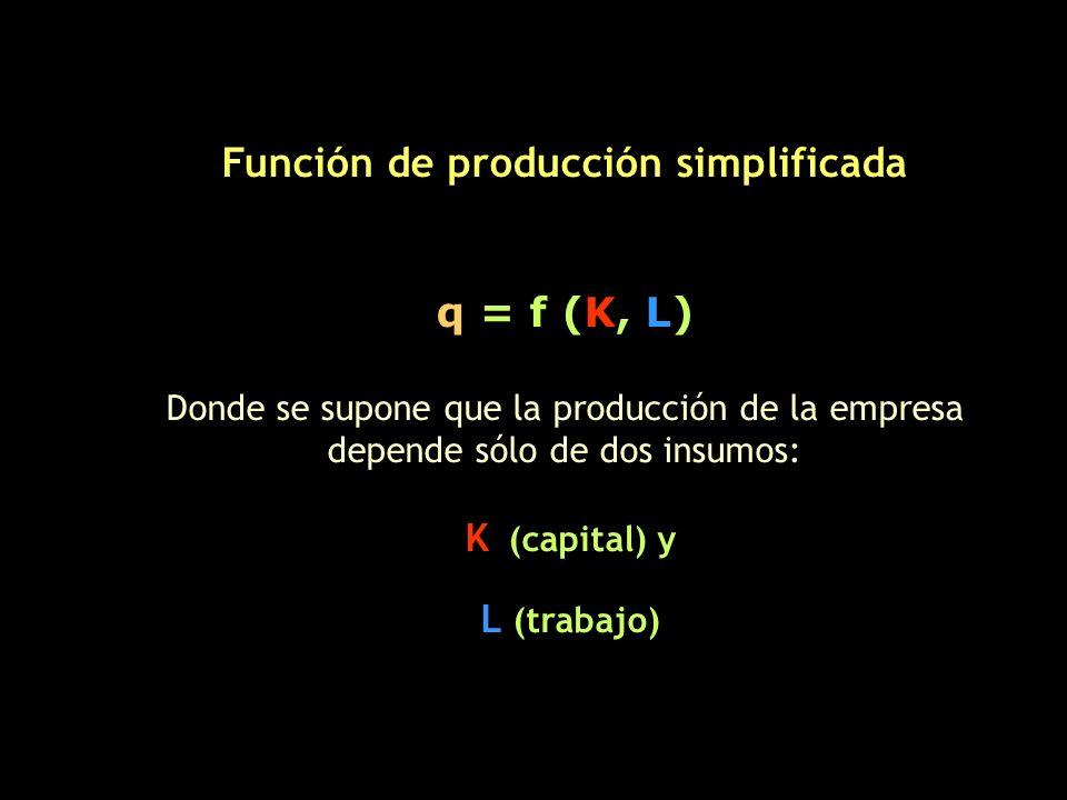 Función de producción simplificada q = f (K, L) Donde se supone que la producción de la empresa depende sólo de dos insumos: K (capital) y L (trabajo)