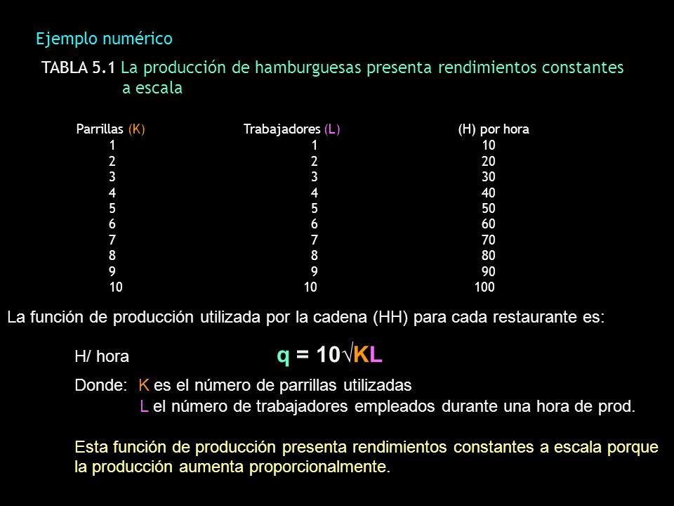 Ejemplo numérico TABLA 5.1 La producción de hamburguesas presenta rendimientos constantes a escala Parrillas (K) Trabajadores (L) (H) por hora 11 10 2
