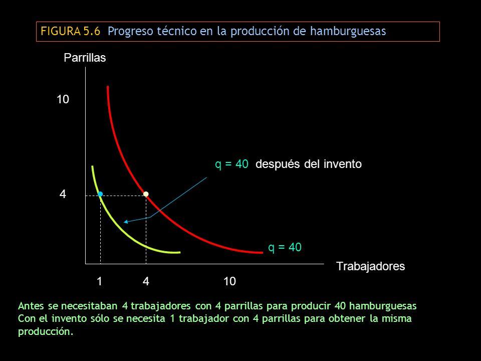 FIGURA 5.6 Progreso técnico en la producción de hamburguesas Antes se necesitaban 4 trabajadores con 4 parrillas para producir 40 hamburguesas Con el