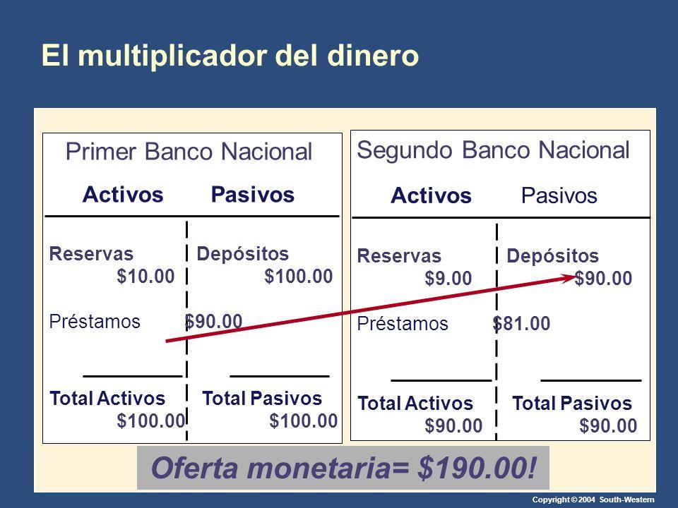 Copyright © 2004 South-Western El multiplicador del dinero ActivosPasivos Primer Banco Nacional Reservas $10.00 Préstamos$90.00 Depósitos $100.00 Tota
