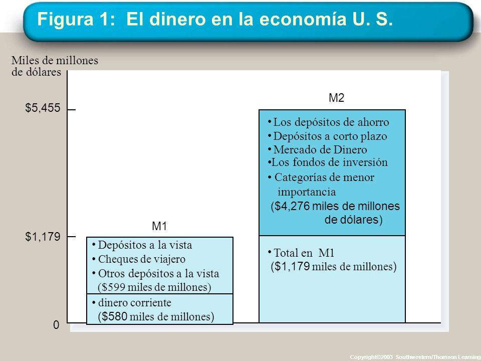 Figura 1: El dinero en la economía U. S. Copyright©2003 Southwestern/Thomson Learning Miles de millones de dólares dinero corriente ($580 miles de mil