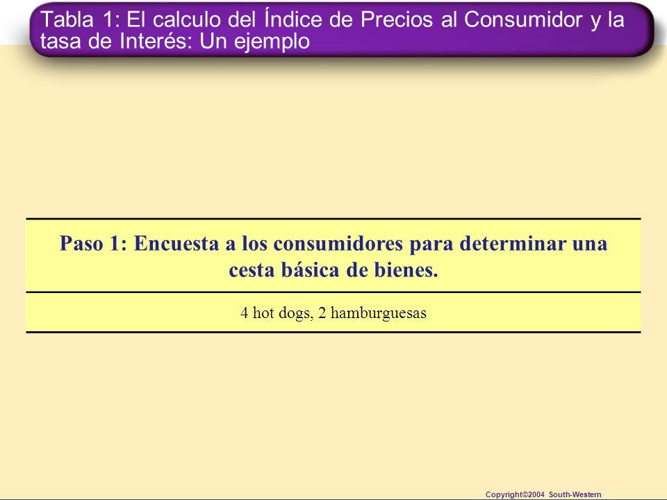 Tabla 1: El calculo del Índice de Precios al Consumidor y la tasa de Interés: Un ejemplo Copyright©2004 South-Western Paso 1: Encuesta a los consumido