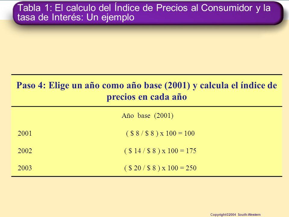 Tabla 1: El calculo del Índice de Precios al Consumidor y la tasa de Interés: Un ejemplo Copyright©2004 South-Western Paso 4: Elige un año como año ba