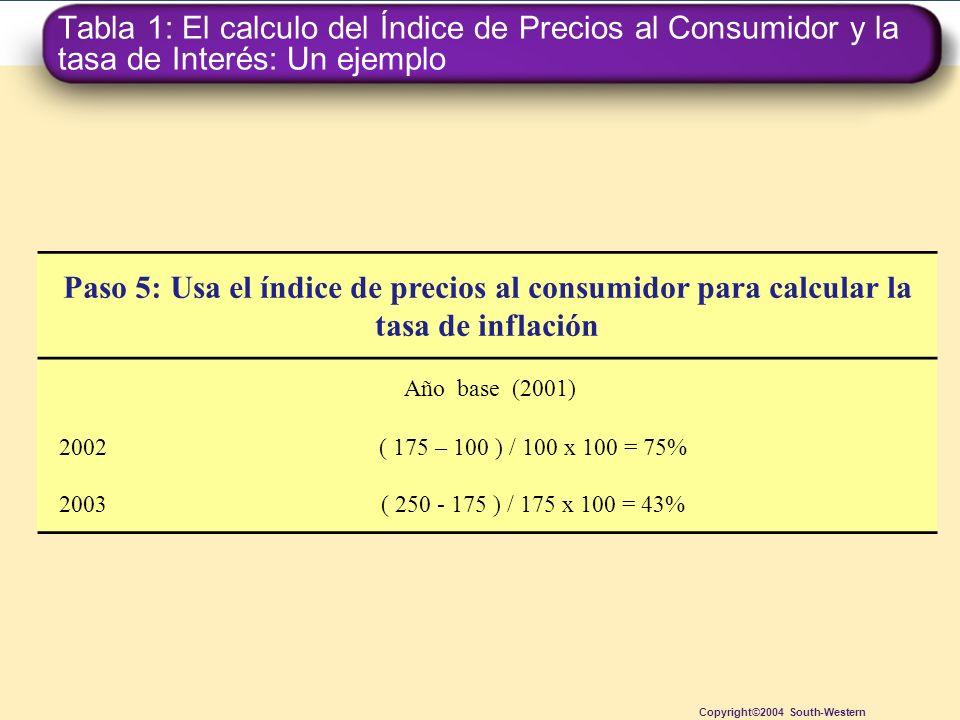 Tabla 1: El calculo del Índice de Precios al Consumidor y la tasa de Interés: Un ejemplo Copyright©2004 South-Western Paso 5: Usa el índice de precios