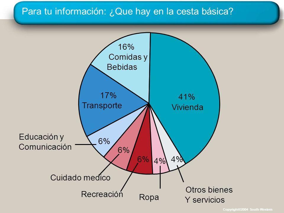 Para tu información: ¿Que hay en la cesta básica? 16% Comidas y Bebidas 17% Transporte Cuidado medico 6% Recreación 6% Ropa 4% Otros bienes Y servicio
