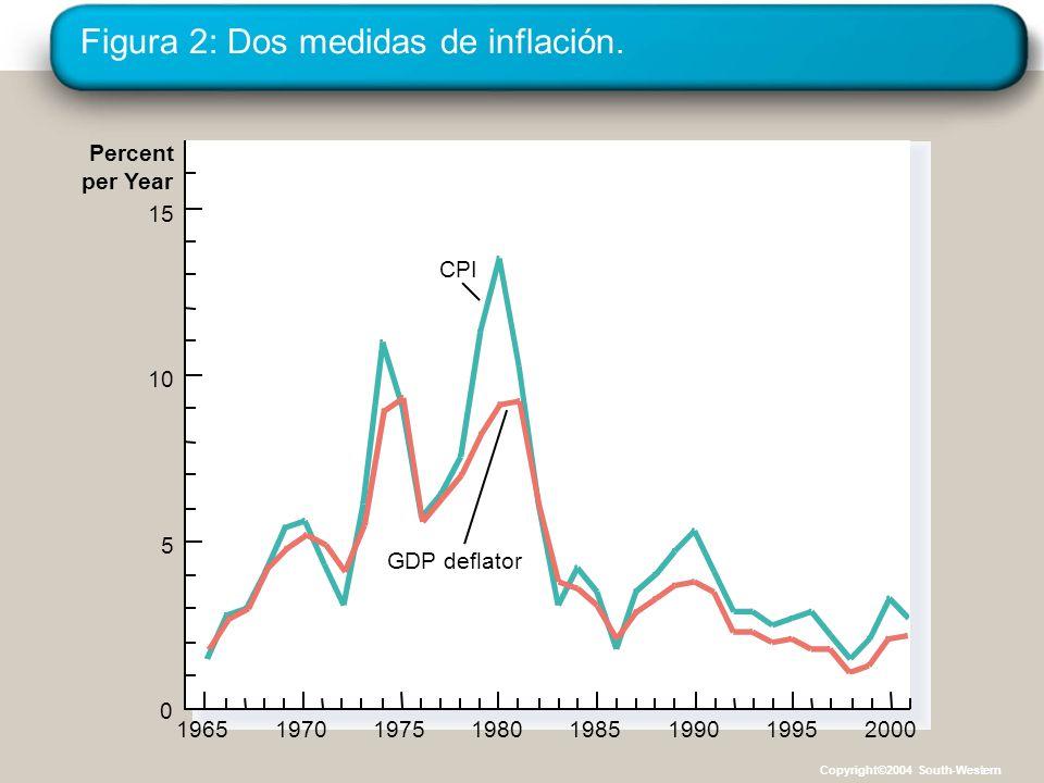 Figura 2: Dos medidas de inflación. 1965 Percent per Year 15 CPI GDP deflator 10 5 0 1970197519801985199020001995 Copyright©2004 South-Western