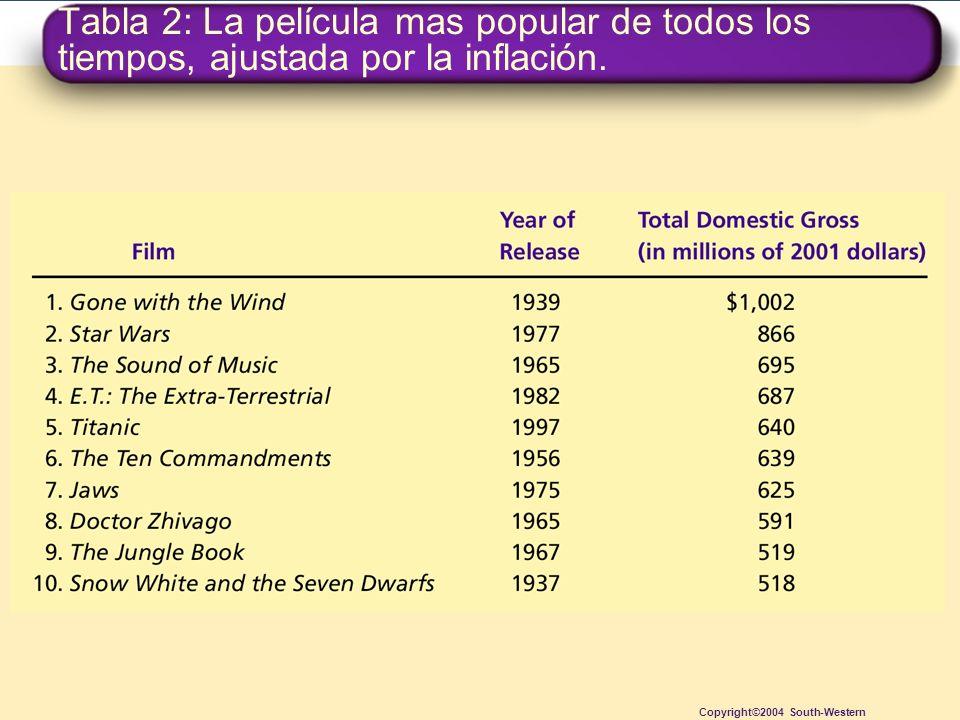 Tabla 2: La película mas popular de todos los tiempos, ajustada por la inflación. Copyright©2004 South-Western