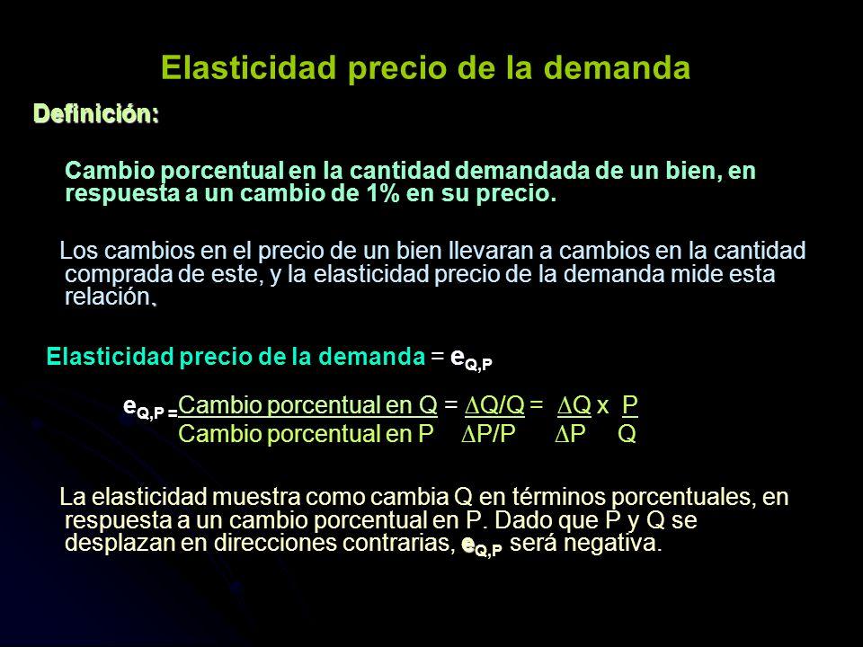Elasticidad precio de la demanda Definición: Cambio porcentual en la cantidad demandada de un bien, en respuesta a un cambio de 1% en su precio.. Los