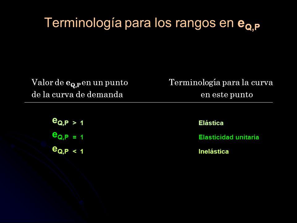 Terminología para los rangos en e Q,P Valor de e Q,P en un puntoTerminología para la curva de la curva de demanda en este punto e Q,P > 1Elástica e Q,