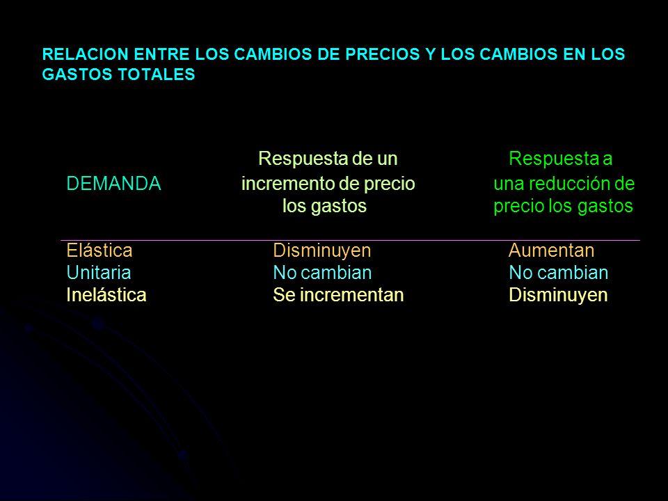 RELACION ENTRE LOS CAMBIOS DE PRECIOS Y LOS CAMBIOS EN LOS GASTOS TOTALES Respuesta de unRespuesta a DEMANDAincremento de precio una reducción de los