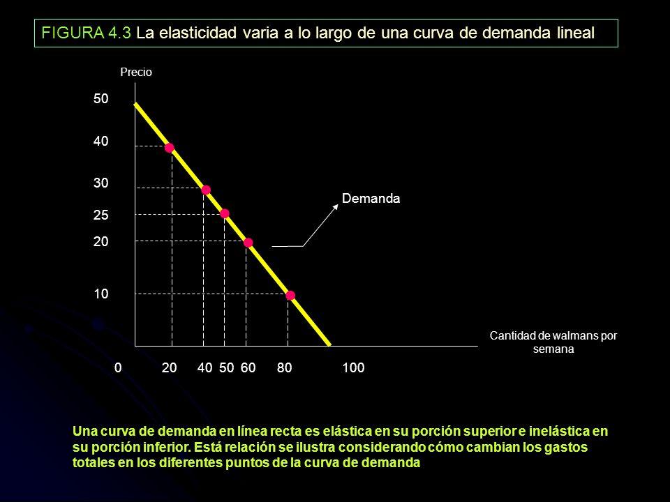 FIGURA 4.3 La elasticidad varia a lo largo de una curva de demanda lineal Cantidad de walmans por semana Precio 50 40 30 20 10 25 0 20 40 50 60 80 100
