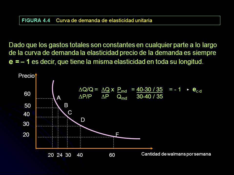 FIGURA 4.4 Curva de demanda de elasticidad unitaria Dado que los gastos totales son constantes en cualquier parte a lo largo de la curva de demanda la