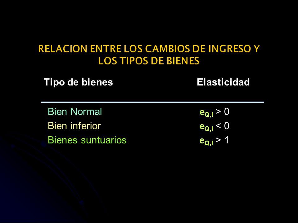 RELACION ENTRE LOS CAMBIOS DE INGRESO Y LOS TIPOS DE BIENES Tipo de bienesElasticidad Bien Normal e Q,I > 0 Bien inferior e Q,I < 0 Bienes suntuarios