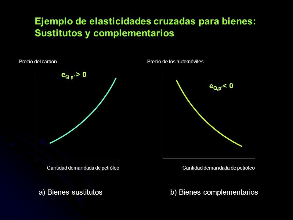 Ejemplo de elasticidades cruzadas para bienes: Sustitutos y complementarios e Q p > 0 e Q,p < 0 a) Bienes sustitutosb) Bienes complementarios Cantidad
