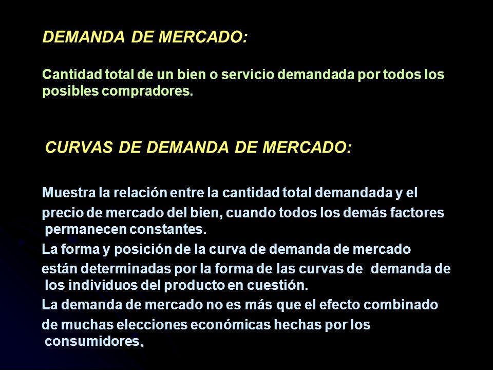 DEMANDA DE MERCADO: Cantidad total de un bien o servicio demandada por todos los posibles compradores. CURVAS DE DEMANDA DE MERCADO: Muestra la relaci