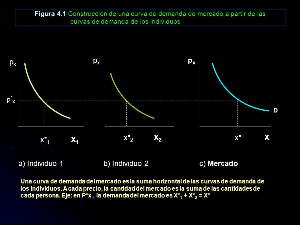 Figura 4.1 Construcción de una curva de demanda de mercado a partir de las curvas de demanda de los individuos pxpx pxpx pxpx p * x x* 1 X 1 x* 2 X 2