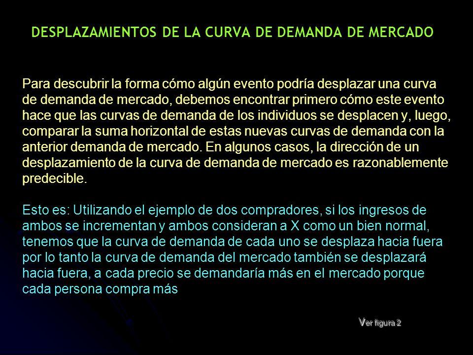 v er figura 2 DESPLAZAMIENTOS DE LA CURVA DE DEMANDA DE MERCADO Para descubrir la forma cómo algún evento podría desplazar una curva de demanda de mer