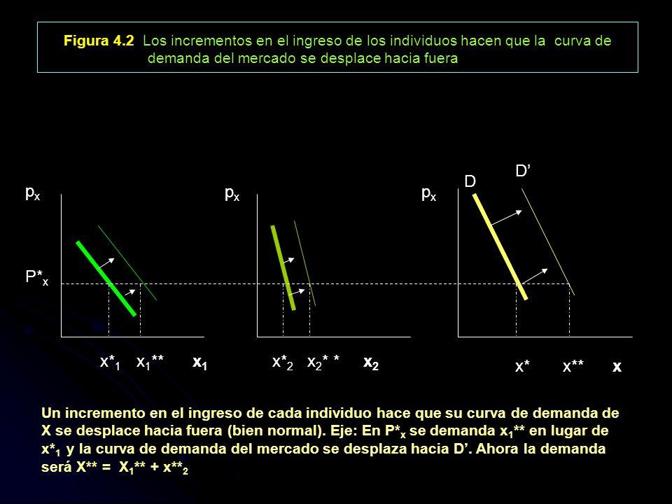 Figura 4.2 Los incrementos en el ingreso de los individuos hacen que la curva de demanda del mercado se desplace hacia fuera pxpx p x P* x x* 1 x 1 **