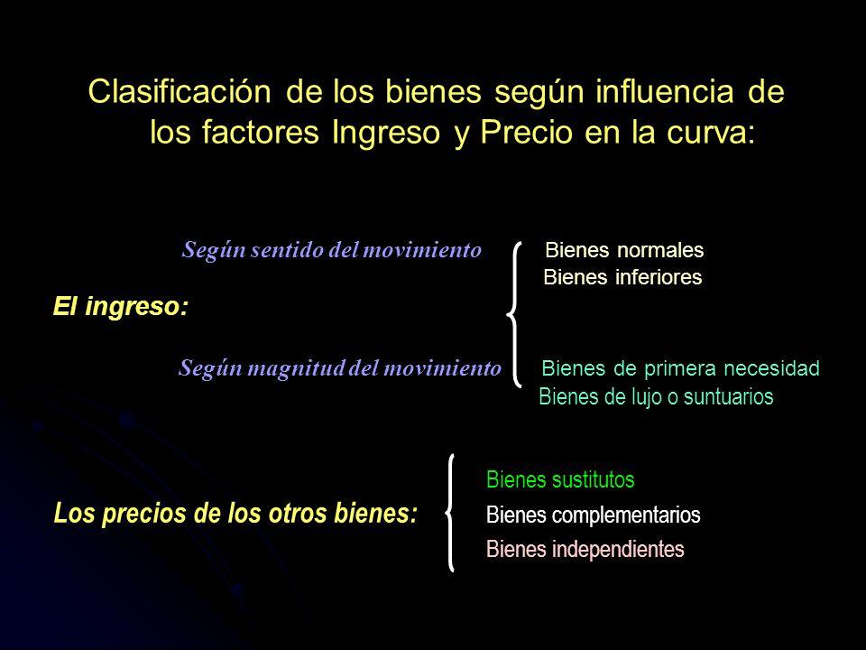 Clasificación de los bienes según influencia de los factores Ingreso y Precio en la curva: Según sentido del movimiento Bienes normales Bienes inferio