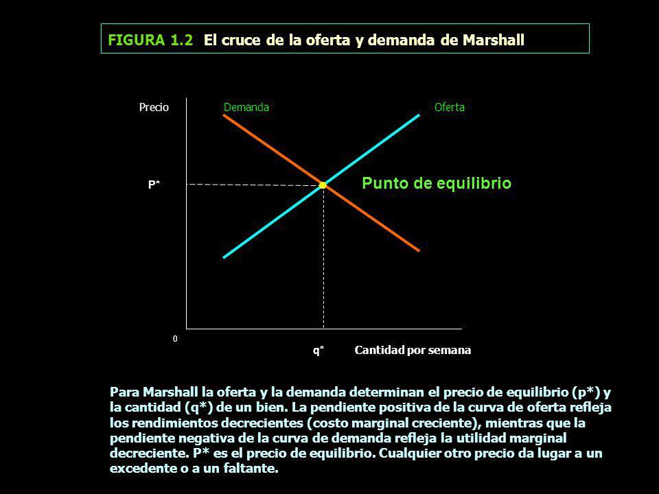 FIGURA 1.2 El cruce de la oferta y demanda de Marshall Precio Demanda Oferta P* Punto de equilibrio 0 q* Cantidad por semana Para Marshall la oferta y