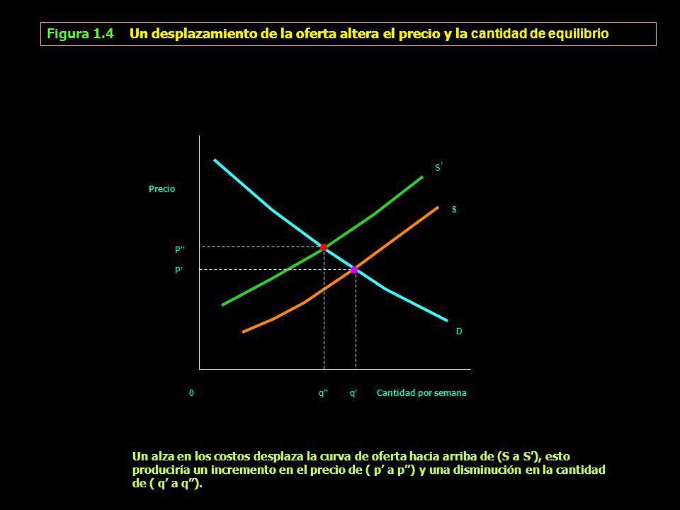 Figura 1.4 Un desplazamiento de la oferta altera el precio y la cantidad de equilibrio s Precio S P D 0 q q Cantidad por semana Un alza en los costos