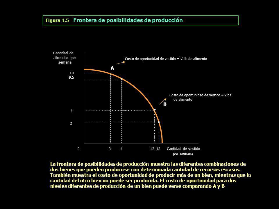 Figura 1.5 Frontera de posibilidades de producción Cantidad de alimento por semana 10 9.5 4 2 Costo de oportunidad de vestido = ½ lb de alimento A. Co