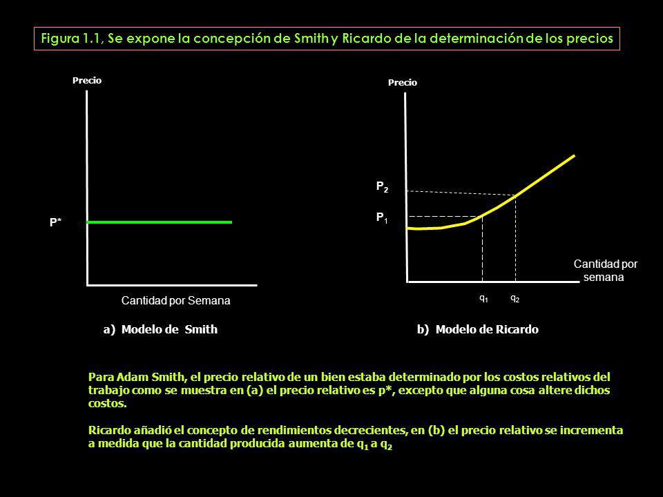Precio P* Precio P2 P1 P2 P1 a) Modelo de Smith b) Modelo de Ricardo Para Adam Smith, el precio relativo de un bien estaba determinado por los costos