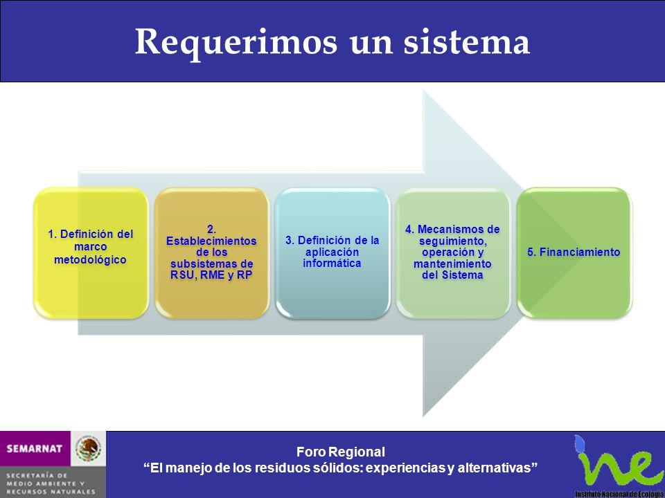 Requerimos un sistema 1. Definición del marco metodológico 2. Establecimientos de los subsistemas de RSU, RME y RP 3. Definición de la aplicación info