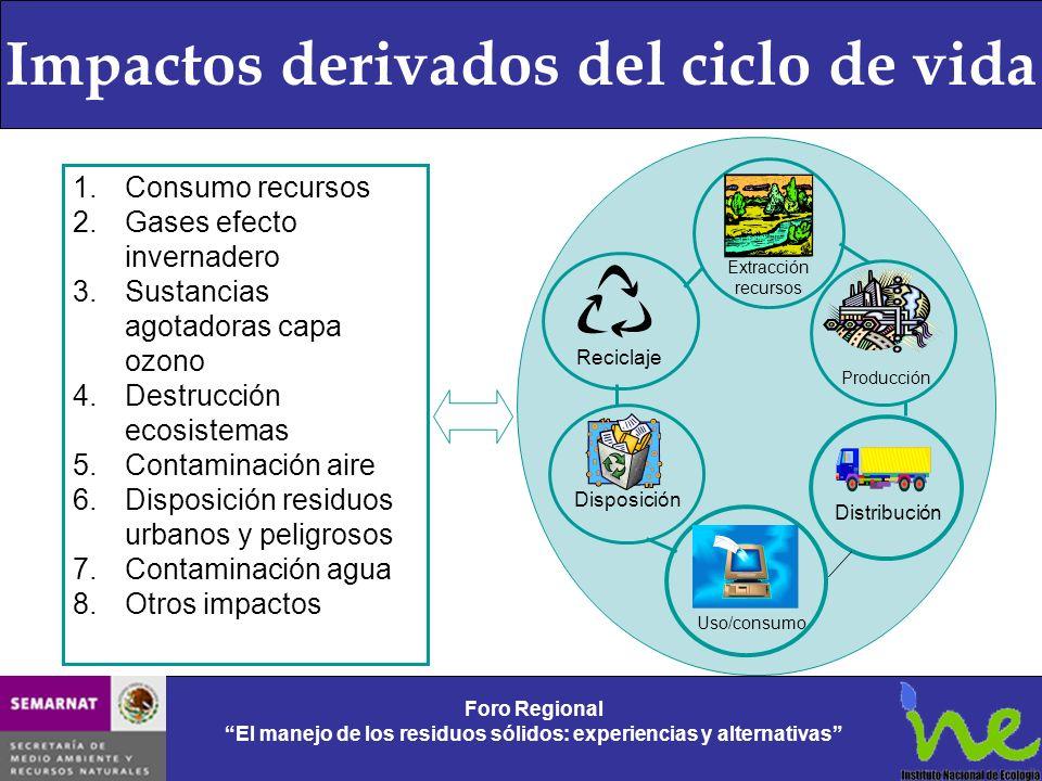 Impactos derivados del ciclo de vida Foro Regional El manejo de los residuos sólidos: experiencias y alternativas Foro Regional El manejo de los resid