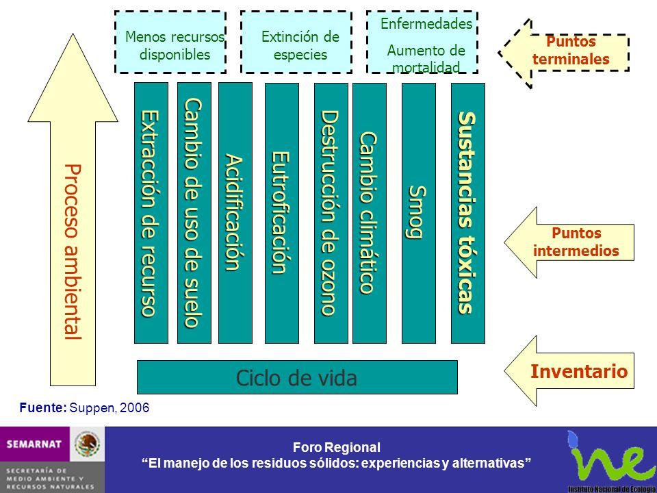Foro Regional El manejo de los residuos sólidos: experiencias y alternativas Foro Regional El manejo de los residuos sólidos: experiencias y alternati