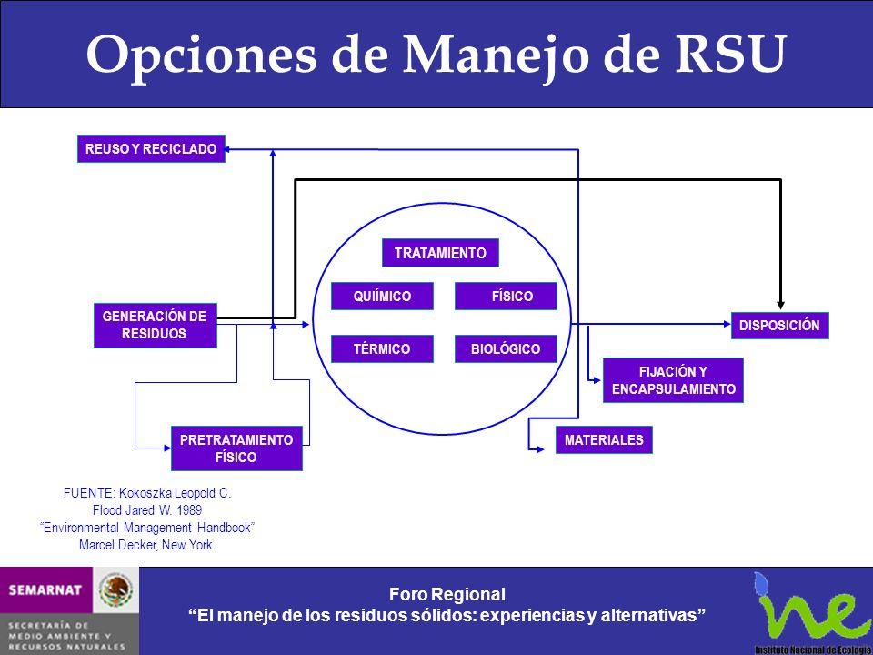 Opciones de Manejo de RSU Foro Regional El manejo de los residuos sólidos: experiencias y alternativas Foro Regional El manejo de los residuos sólidos