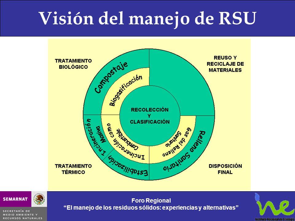 Visión del manejo de RSU Foro Regional El manejo de los residuos sólidos: experiencias y alternativas Foro Regional El manejo de los residuos sólidos: