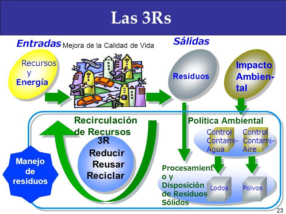 3er. Congreso Nacional de Ecología CANAFEM Módulo IV. Actualización en la legislación en materia de residuos Las 3Rs Foro Regional El manejo de los re