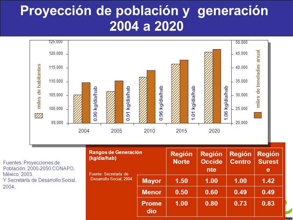 Proyección de población y generación 2004 a 2020 Foro Regional El manejo de los residuos sólidos: experiencias y alternativas Foro Regional El manejo