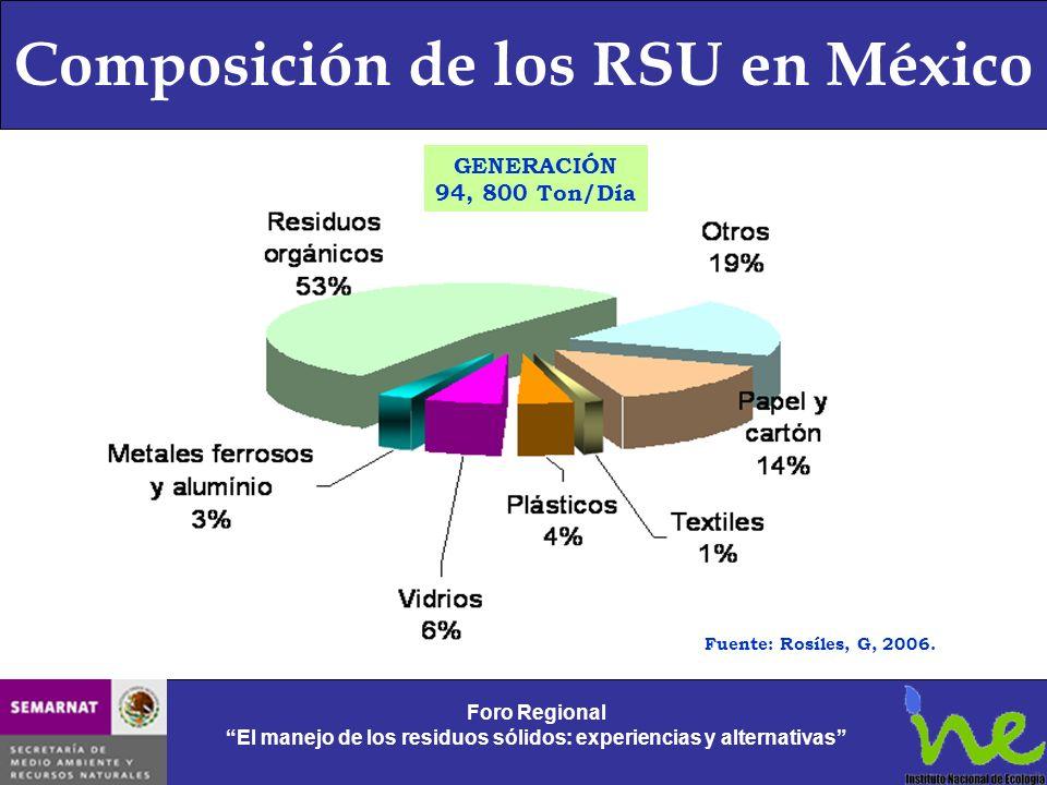 Composición de los RSU en México Foro Regional El manejo de los residuos sólidos: experiencias y alternativas Foro Regional El manejo de los residuos