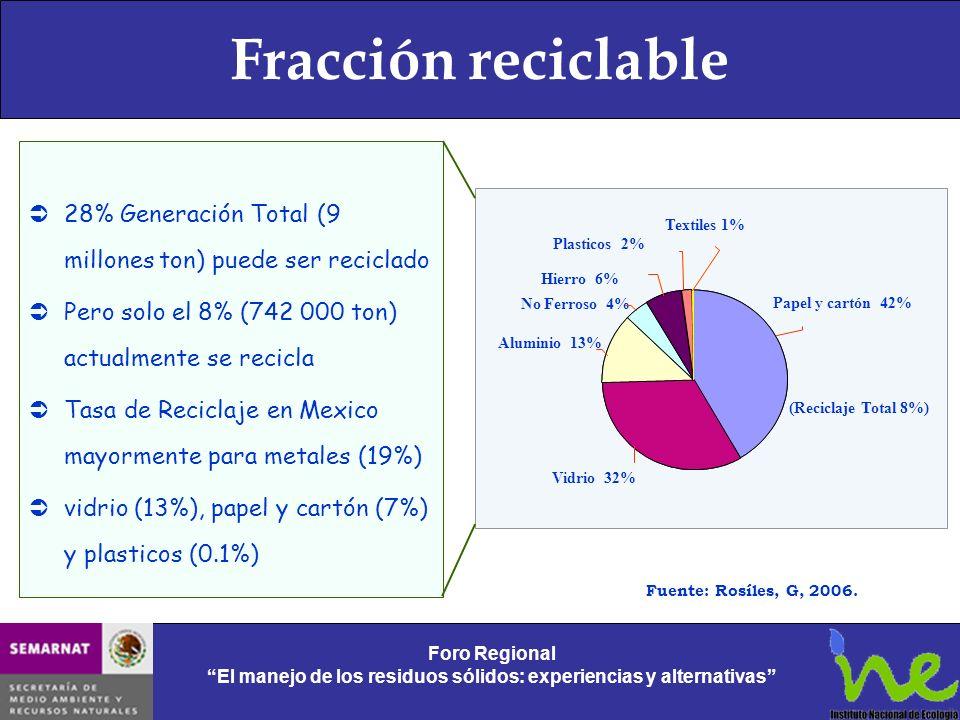 Fracción reciclable Foro Regional El manejo de los residuos sólidos: experiencias y alternativas Foro Regional El manejo de los residuos sólidos: expe
