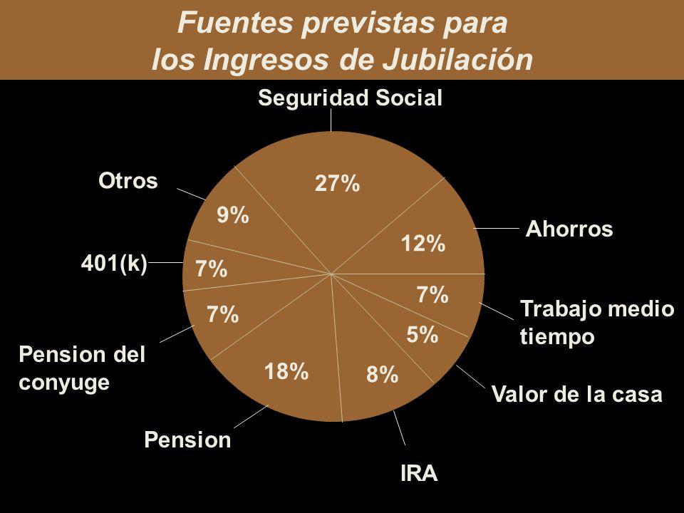 Fuentes previstas para los Ingresos de Jubilación 27% 9% 7% 18% 7% 5% 8% 12% Valor de la casa Trabajo medio tiempo Ahorros Seguridad Social Otros 401(