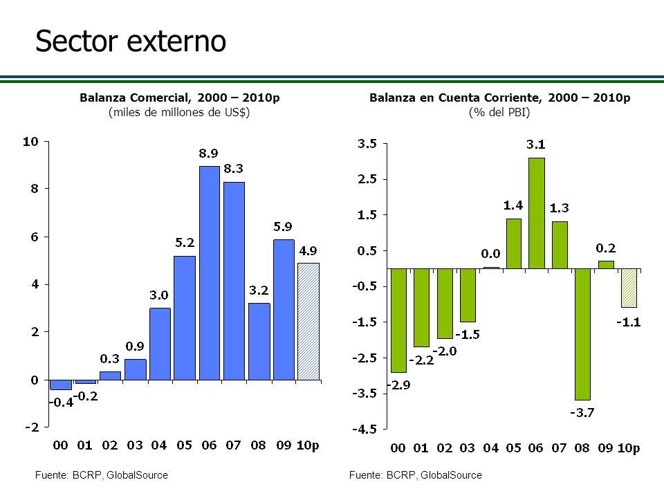 Sector externo Balanza Comercial, 2000 – 2010p (miles de millones de US$) Balanza en Cuenta Corriente, 2000 – 2010p (% del PBI) Fuente: BCRP, GlobalSo