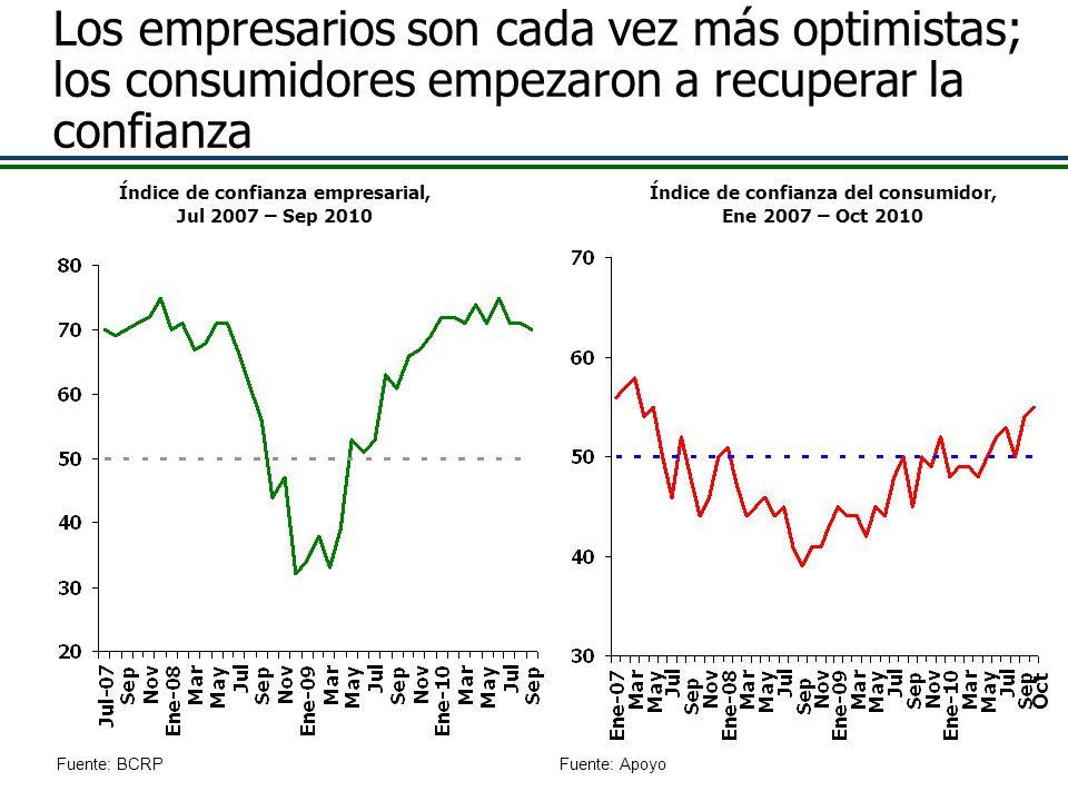 Los empresarios son cada vez más optimistas; los consumidores empezaron a recuperar la confianza Fuente: BCRP Índice de confianza del consumidor, Ene