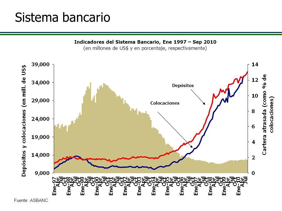 Colocaciones Depósitos Fuente: ASBANC Indicadores del Sistema Bancario, Ene 1997 – Sep 2010 (en millones de US$ y en porcentaje, respectivamente) Sist