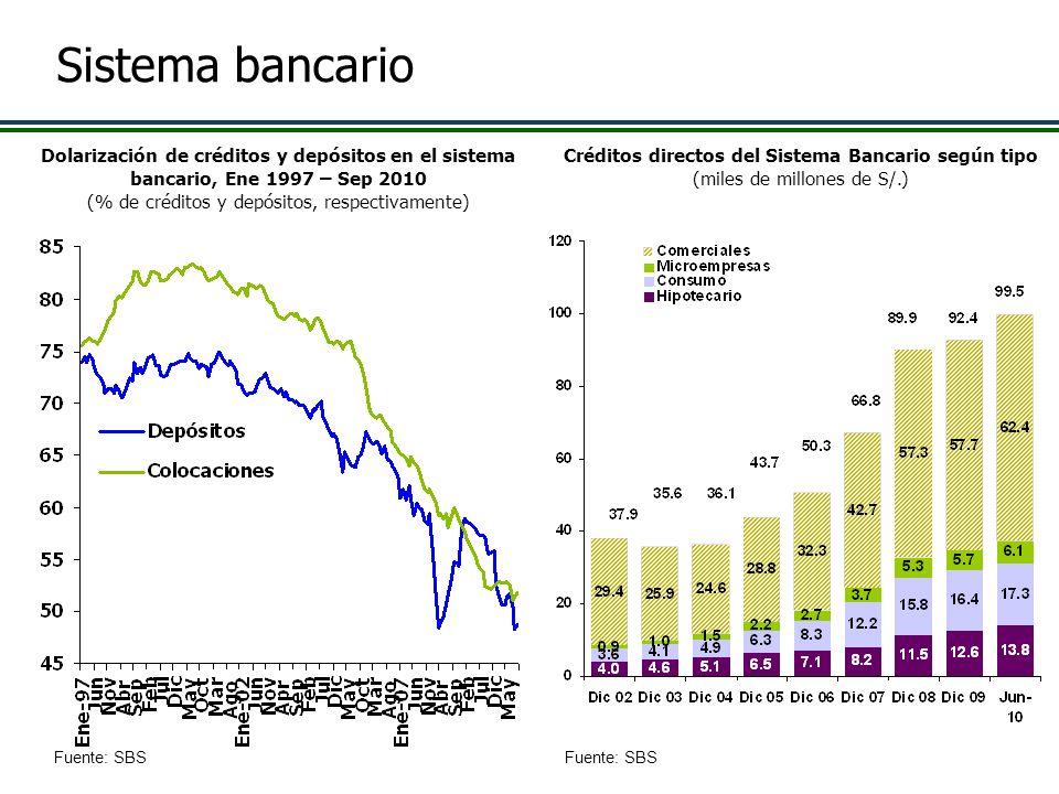 Créditos directos del Sistema Bancario según tipo (miles de millones de S/.) Dolarización de créditos y depósitos en el sistema bancario, Ene 1997 – S
