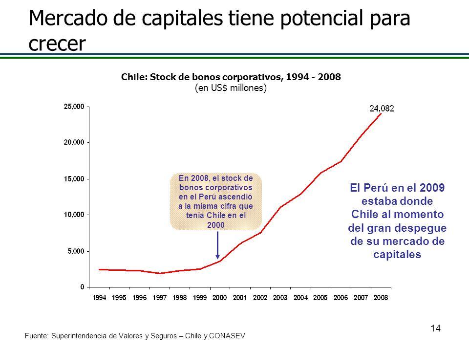 14 En 2008, el stock de bonos corporativos en el Perú ascendió a la misma cifra que tenía Chile en el 2000 Mercado de capitales tiene potencial para c