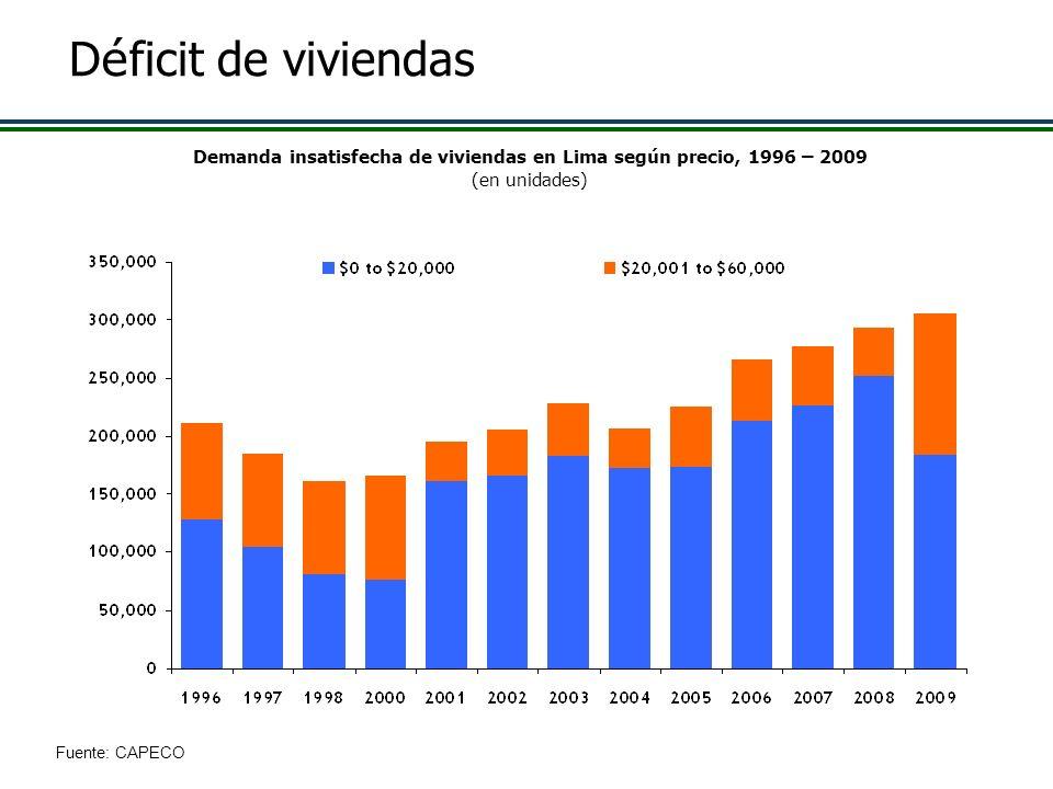 D é ficit de viviendas Demanda insatisfecha de viviendas en Lima según precio, 1996 – 2009 (en unidades) Fuente: CAPECO