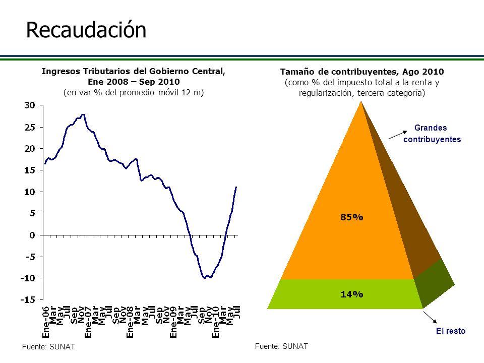 Fuente: SUNAT Ingresos Tributarios del Gobierno Central, Ene 2008 – Sep 2010 (en var % del promedio móvil 12 m) Tamaño de contribuyentes, Ago 2010 (co