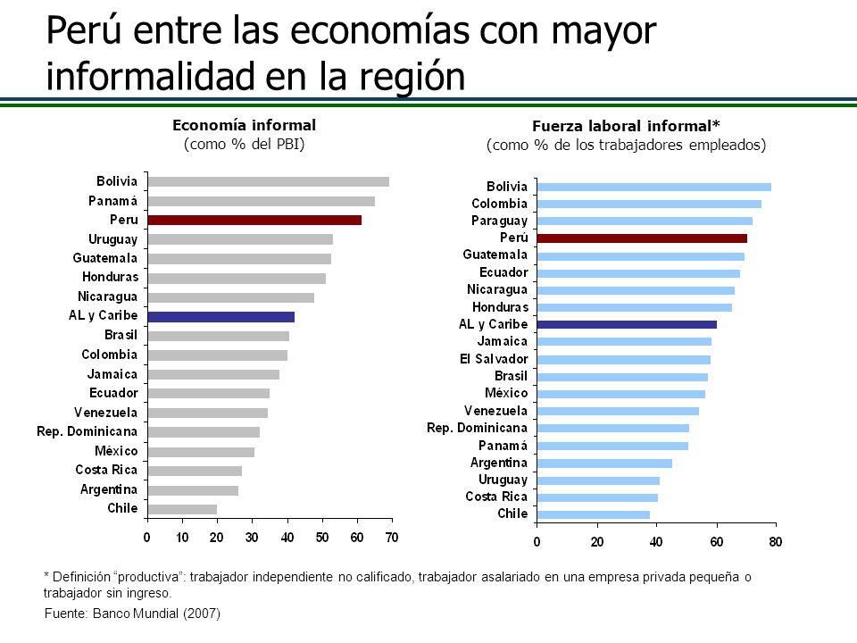 Economía informal (como % del PBI) Fuente: Banco Mundial (2007) Fuerza laboral informal* (como % de los trabajadores empleados) * Definición productiv